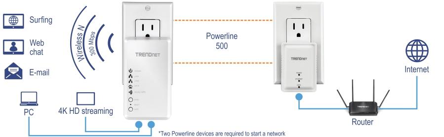 Trendnet Tpl 410ap Ethernet Over Power Wap 500av Wifi